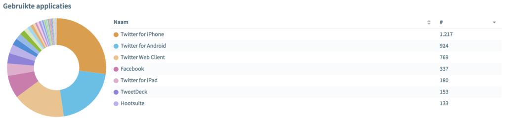 Percentage zoekers naar device Obi4Wan