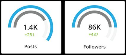 Hootsuite meten van je social media inspanningen. Statistieken. ROI.