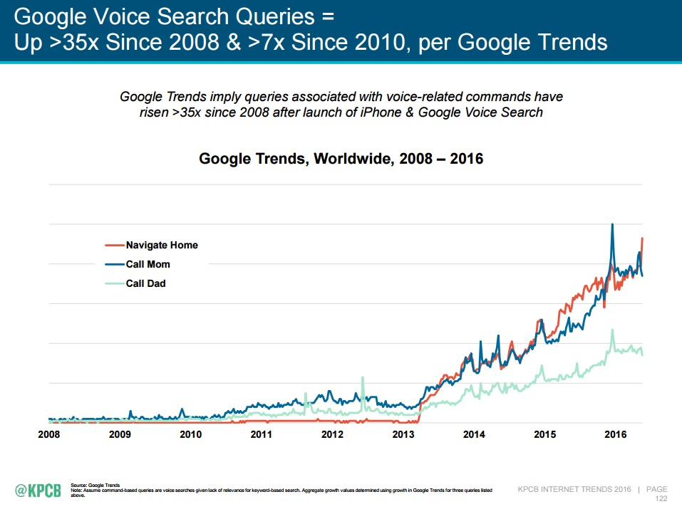 De toename van het aantal gesproken zoekopdrachten heeft een sterke invloed op je SEO-strategie