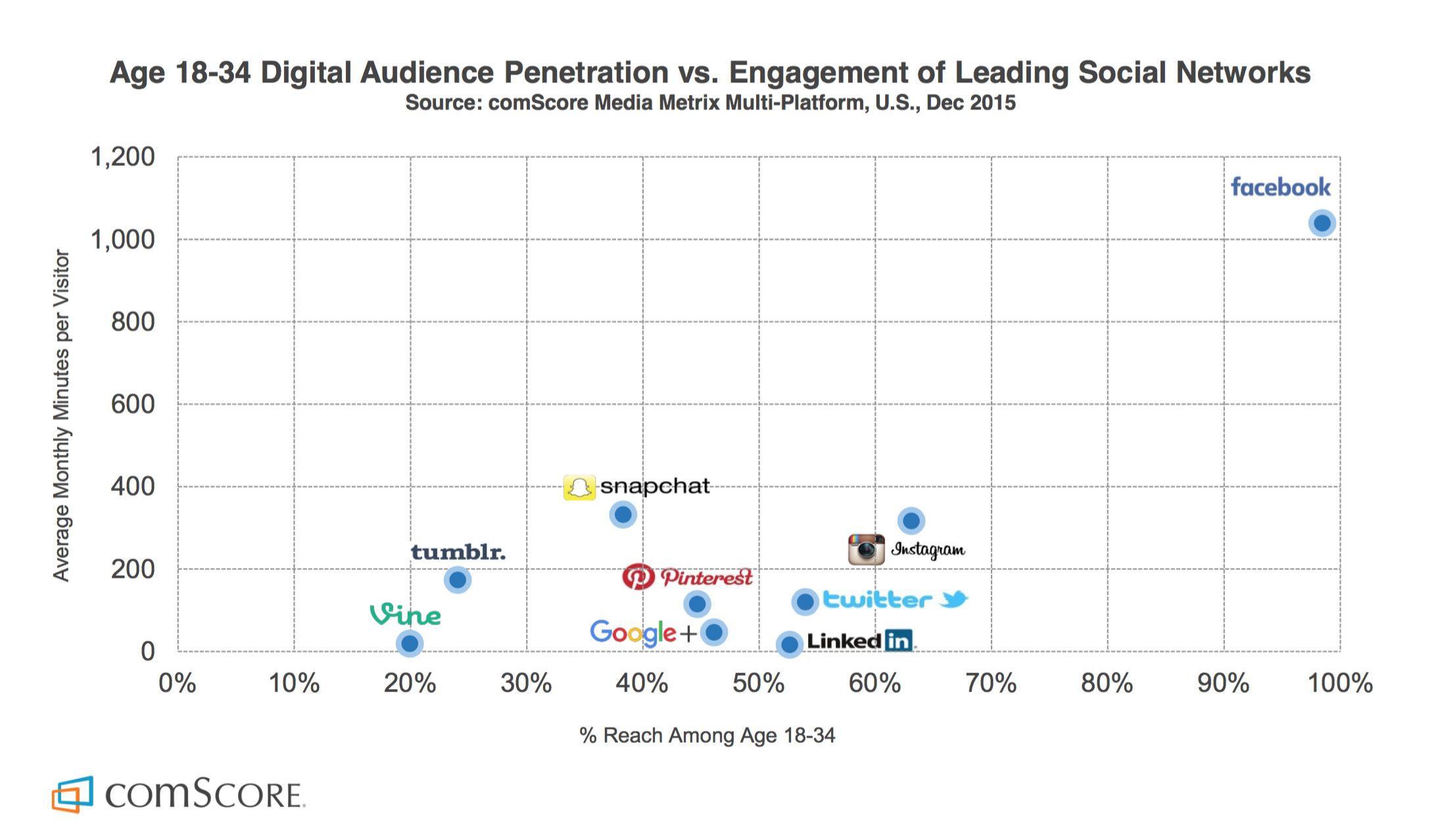Facebook versus LinkedIn - Vacaturefunctie