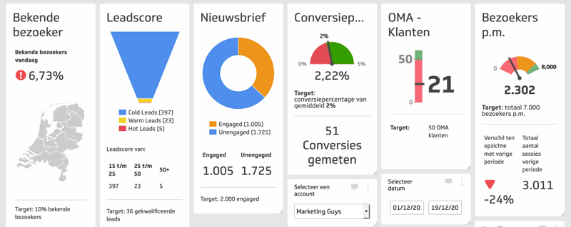 realtime dashboard marketing automation