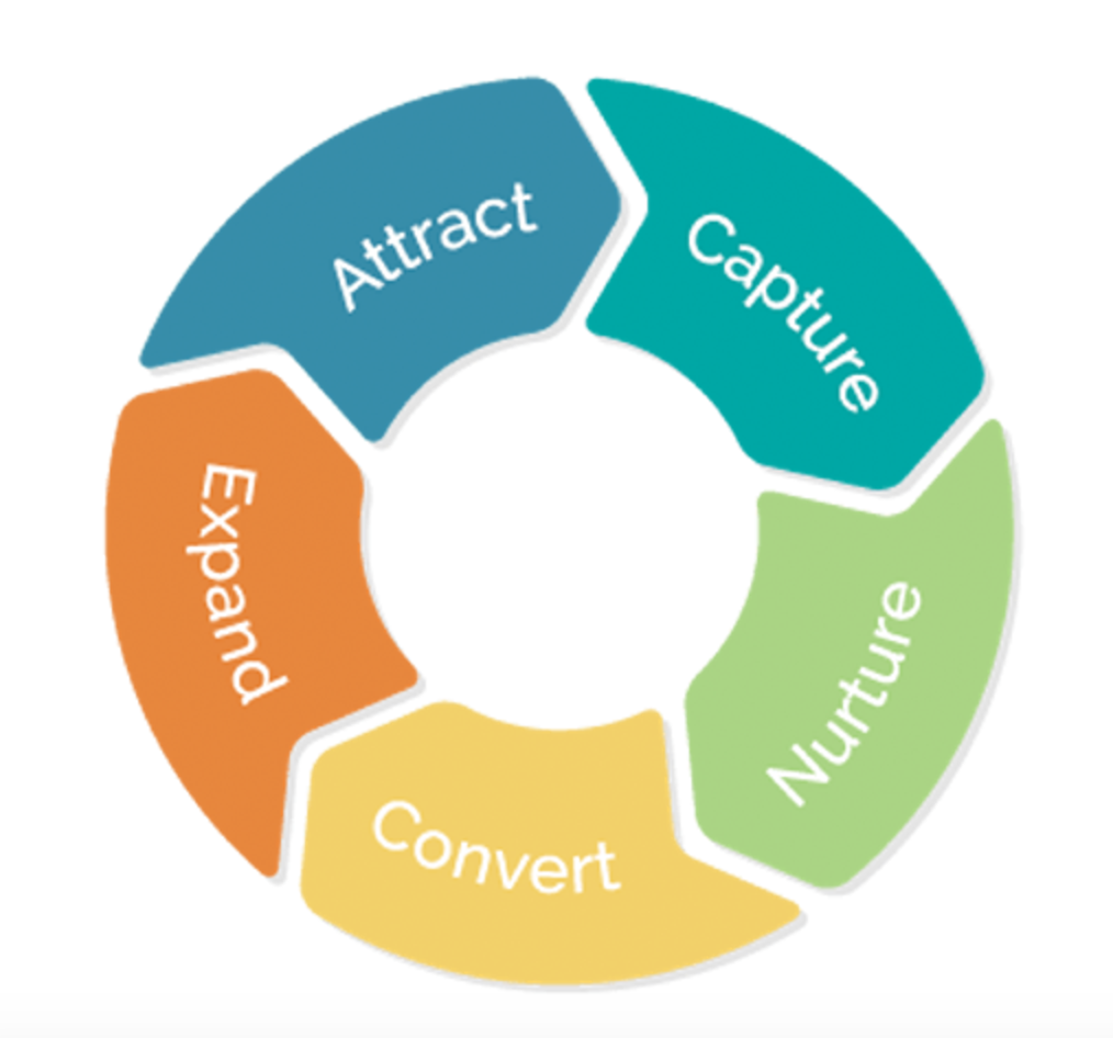 marketing automation implementatie