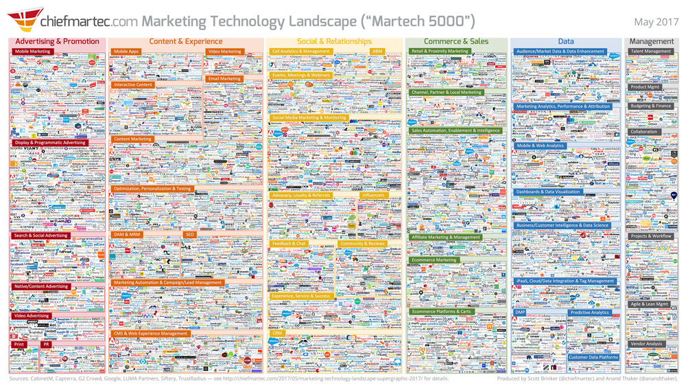 marketing technology landscape martech 5000