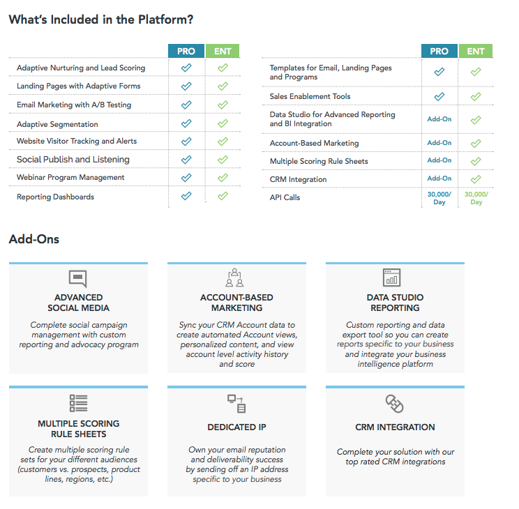 Act-on marketing automation software