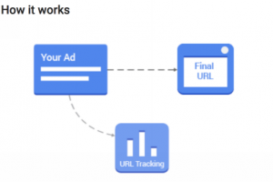 Google Ads Parallelle tracking