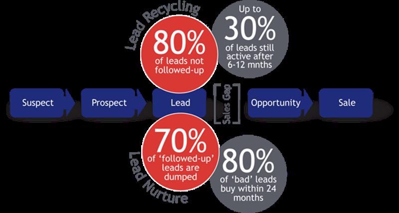 lead nurturing cycle