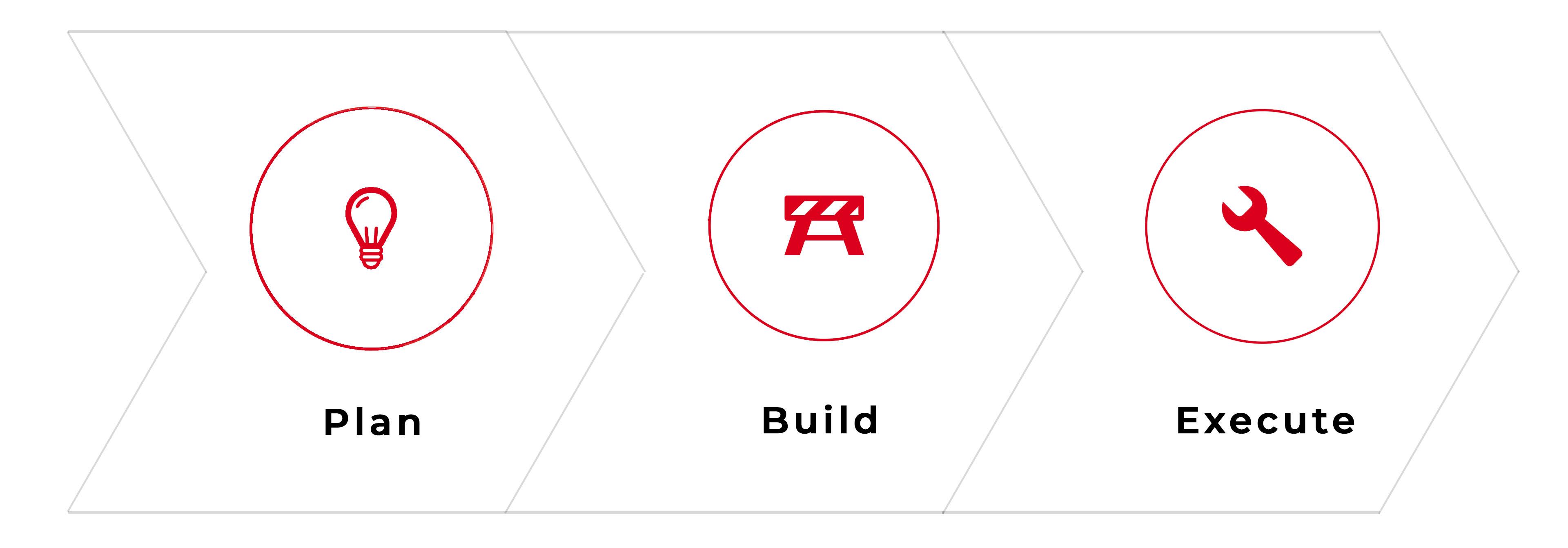 Plan – Build – Execute