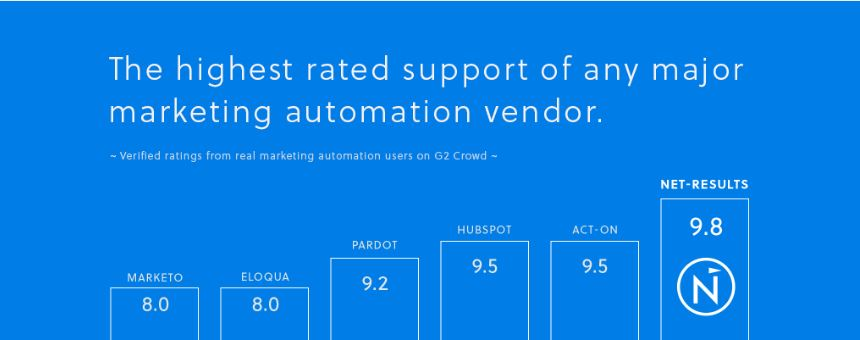 Net-Results marketing automation