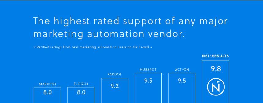 Net-Results marketing automation