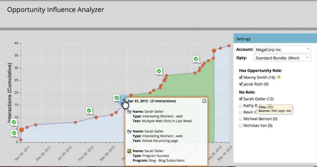 opportunity-influence-analyzer