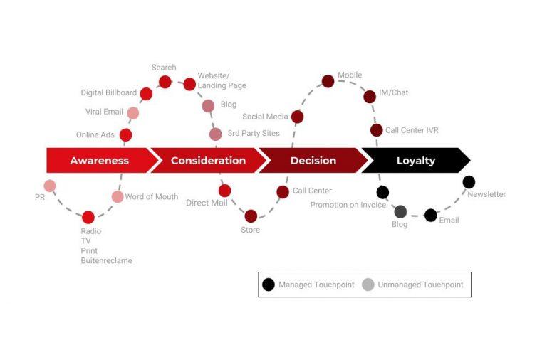 Inbound marketing buyer journey