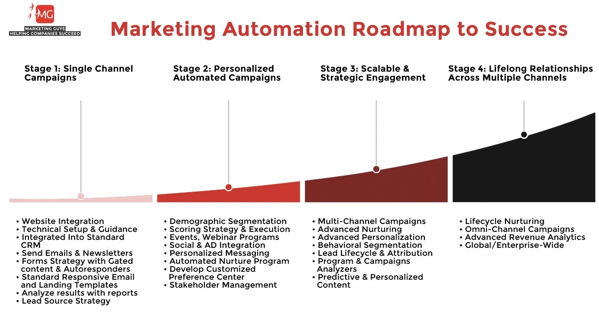 Marketing automation roadmap to success