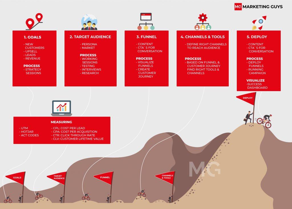 Online marketing strategie stappenplan