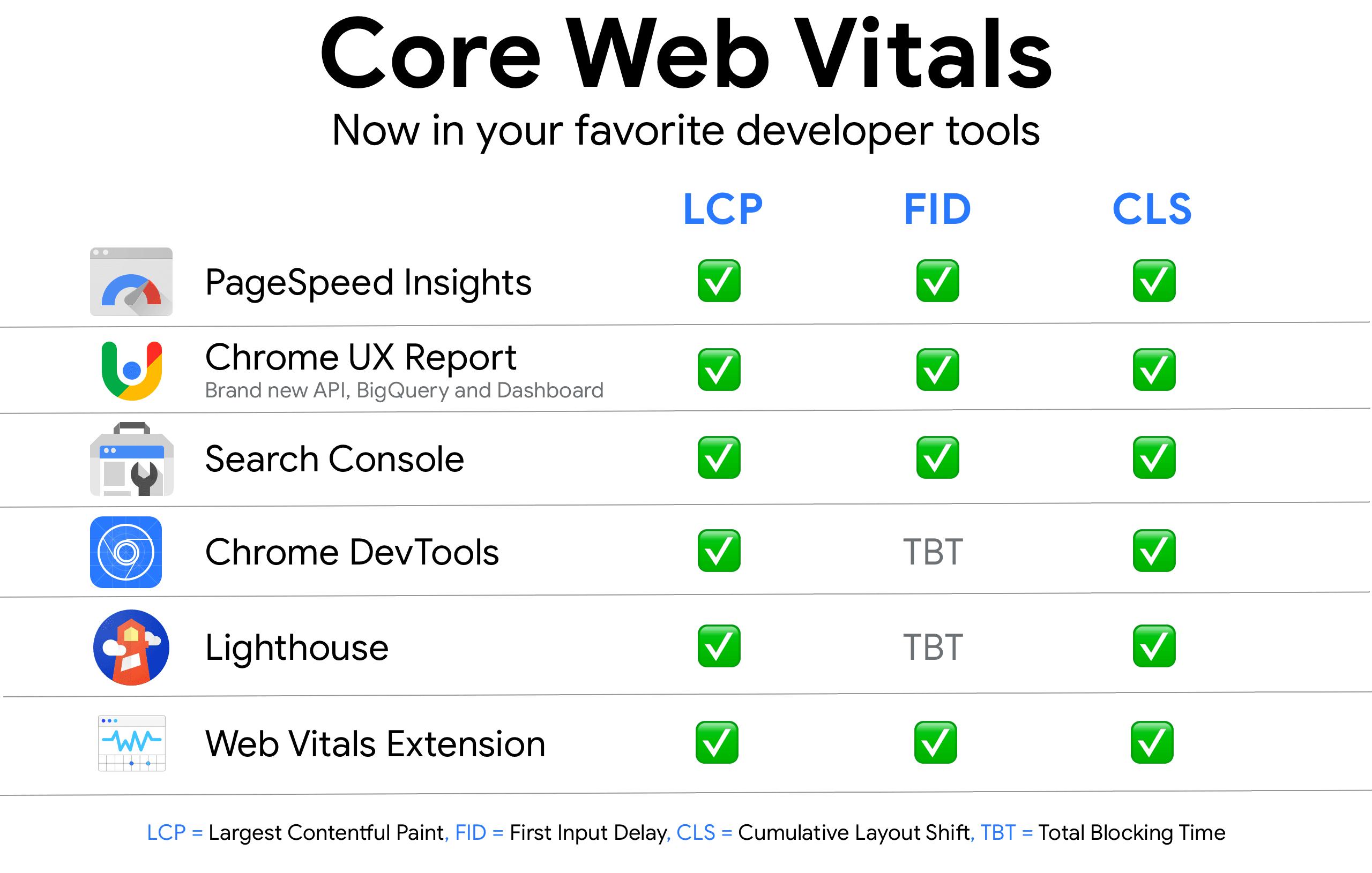 core-web-vitals-tools